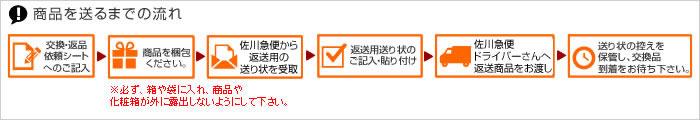 サイズ交換・返品サービスの流れ